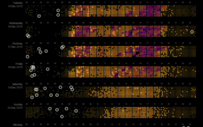 Pixel-based visualization of traffic data – part 2/3